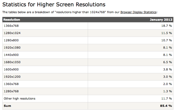 Statistics for Higher Screen Resolutions JAN2012